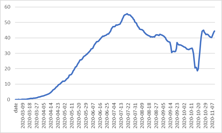 Daily new confirmed COVID-19 cases per million people (seven day rolling average), as of 12 November 2020